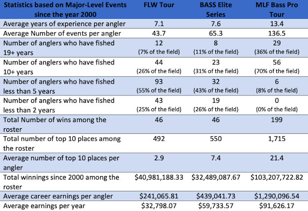 mlf-flw-bass-comparisons-bass-rankings.png