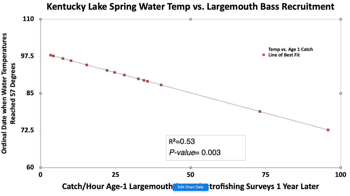date-lake-temperature-right-for-spawn-vs-age-1-bass-numbers.jpg