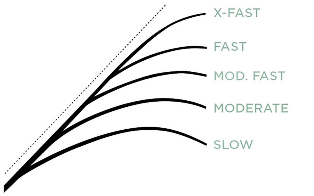 st-croix-rod-actions.jpg