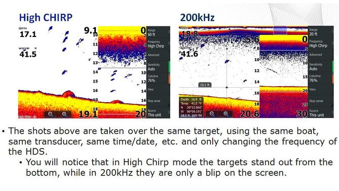 All You Wanted to Know about CHIRP Sonar - Wired2Fish com